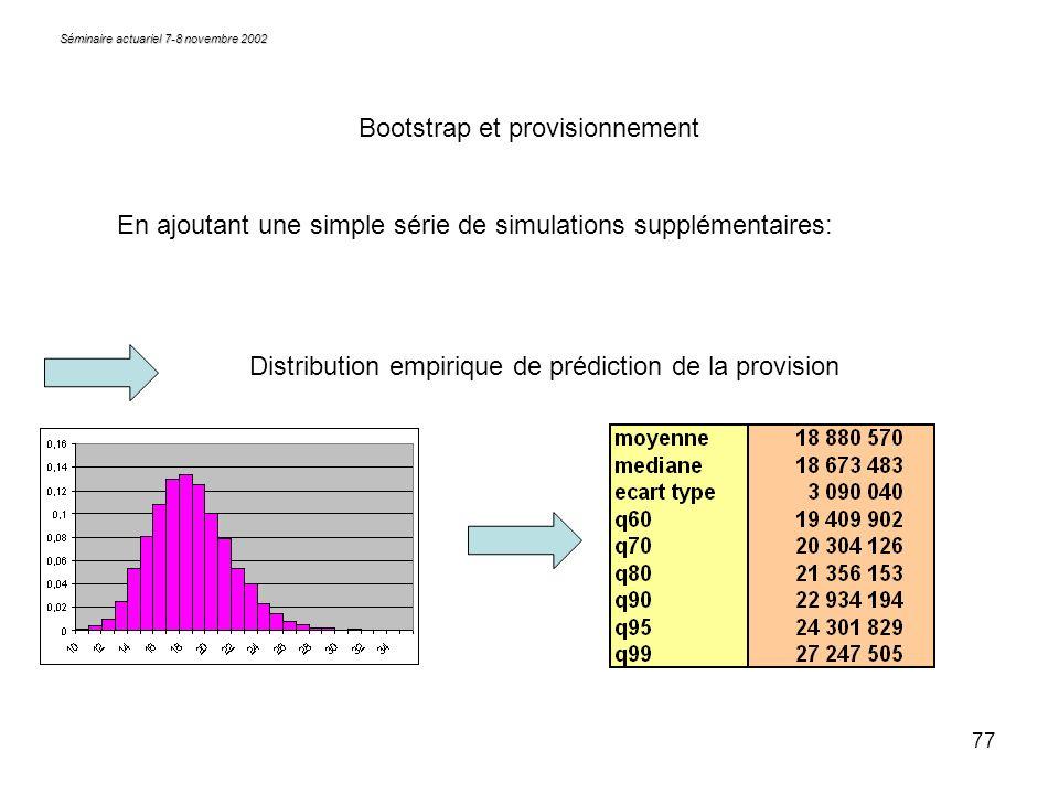 77 Séminaire actuariel 7-8 novembre 2002 Bootstrap et provisionnement En ajoutant une simple série de simulations supplémentaires: Distribution empiri