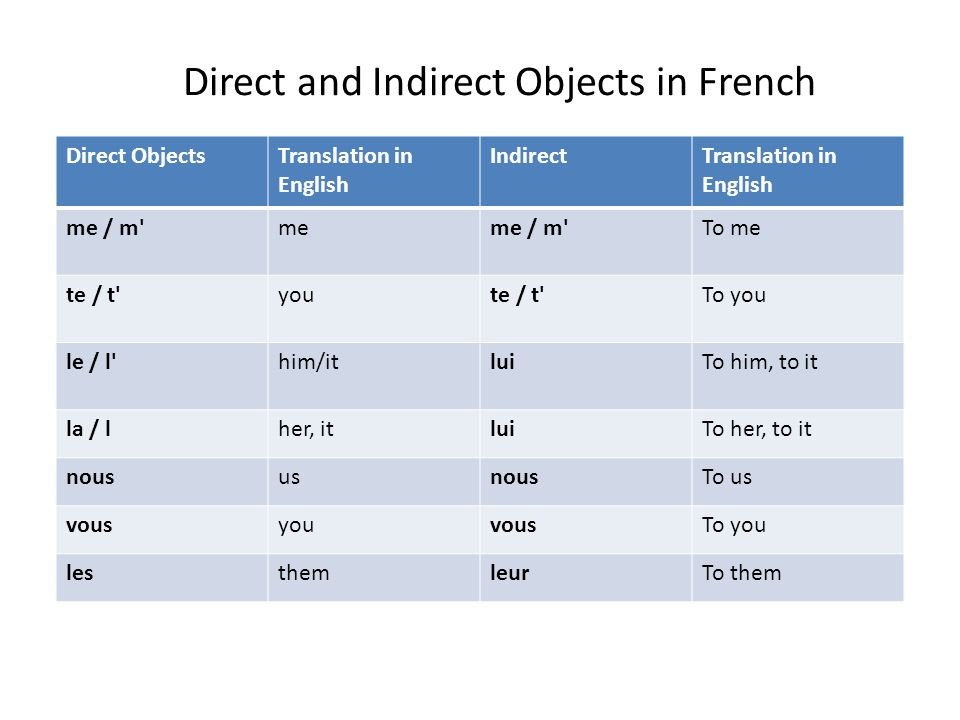 Direct ObjectsTranslation in English IndirectTranslation in English me / m'meme / m'To me te / t'youte / t'To you le / l' him/itluiTo him, to it la /