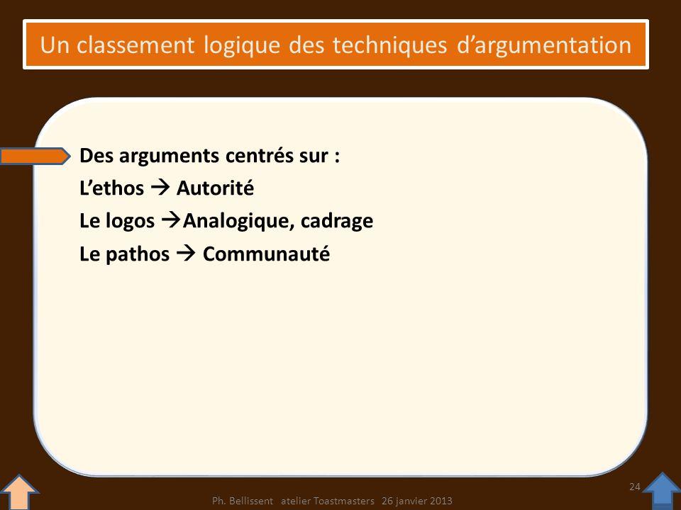 Un classement logique des techniques dargumentation Des arguments centrés sur : Lethos Autorité Le logos Analogique, cadrage Le pathos Communauté Ph.