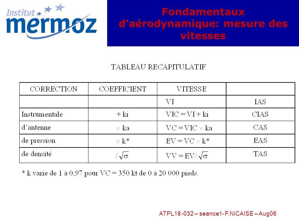 ATPL18 -032 – seance1- F.NICAISE – Aug06 Fondamentaux daérodynamique: Décollage = 1/M (Tu – fP – 1/2 SV 2 (Cx – fCy) = 1/M (Tu – Fx – f (P – Fz)) Accé