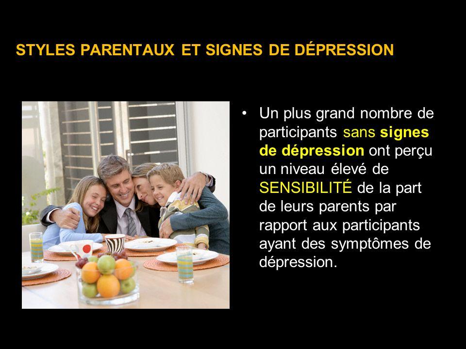 STYLES PARENTAUX ET SIGNES DE DÉPRESSION Un plus grand nombre de participants sans signes de dépression ont perçu un niveau élevé de SENSIBILITÉ de la