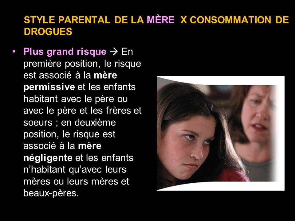 STYLE PARENTAL DE LA MÈRE X CONSOMMATION DE DROGUES Plus grand risque En première position, le risque est associé à la mère permissive et les enfants