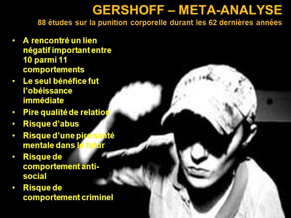 GERSHOFF – META-ANALYSE 88 études sur la punition corporelle durant les 62 dernières années A rencontré un lien négatif important entre 10 parmi 11 co
