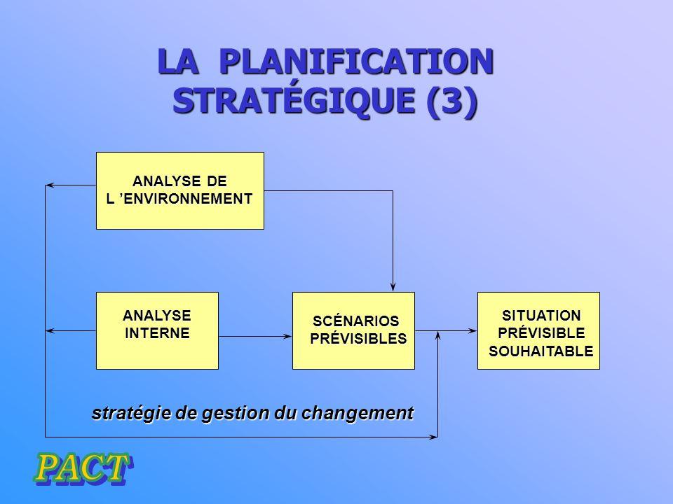 LA PLANIFICATION STRATÉGIQUE (2) EVOLUTION DE L ENVIRONNEMENT DE L ENVIRONNEMENT politique social Influence du territoire Changement de demande économique PROJECTION