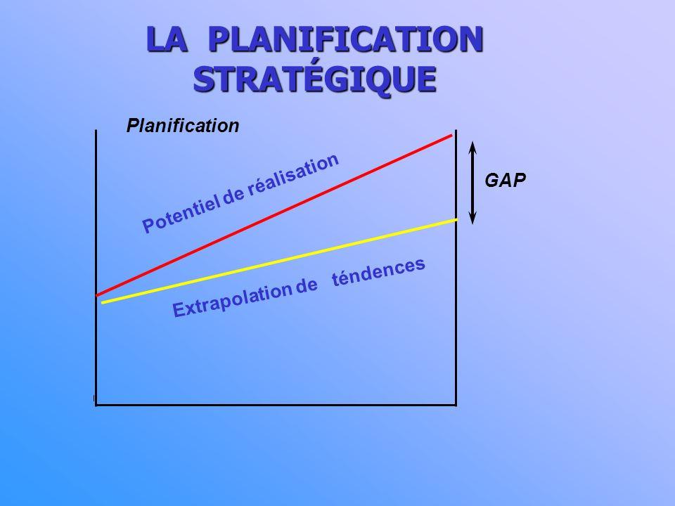 LA PLANIFICATION STRATÉGIQUE (3) ANALYSE DE L ENVIRONNEMENT ANALYSE INTERNE SCÉNARIOS PRÉVISIBLES PRÉVISIBLES SITUATIONPRÉVISIBLESOUHAITABLE stratégie de gestion du changement