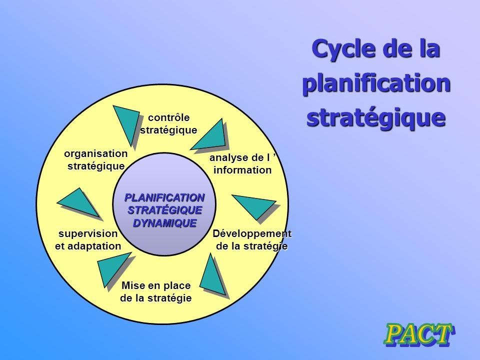 LA PLANIFICATION STRATÉGIQUE Planification GAP Potentiel de réalisation Extrapolation de téndences