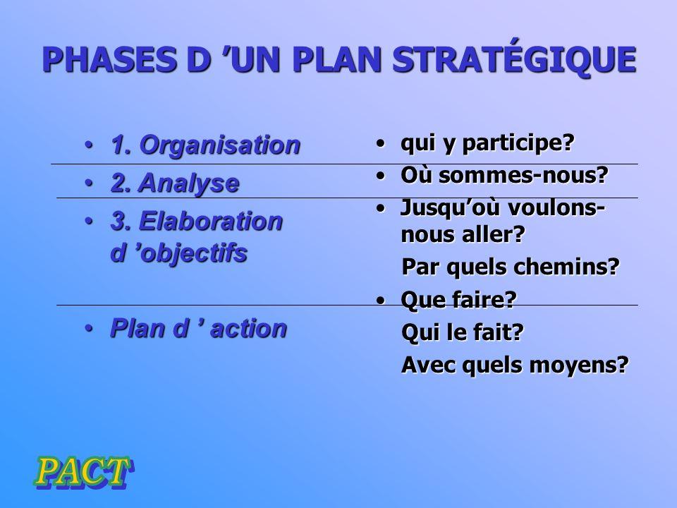 contrôlestratégique analyse de l analyse de l information Développement de la stratégie Mise en place de la stratégie supervision et adaptation organisationstratégique PLANIFICATIONSTRATÉGIQUEDYNAMIQUE Cycle de la planification stratégique