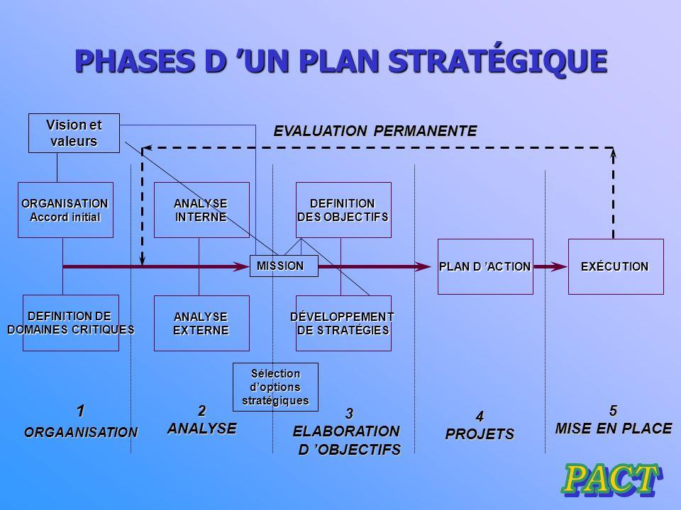 PHASES D UN PLAN STRATÉGIQUE 1.Organisation1. Organisation 2.