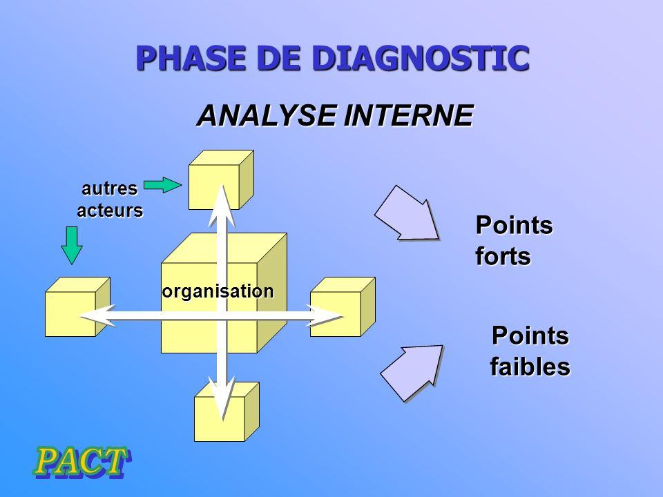 PHASES D UN PLAN STRATÉGIQUE 1ORGAANISATION ORGANISATION Accord initial DEFINITION DE DOMAINES CRITIQUES ANALYSEINTERNE ANALYSEEXTERNE DEFINITION DES OBJECTIFS DÉVELOPPEMENT DE STRATÉGIES PLAN D ACTION EXÉCUTION 2ANALYSE 3ELABORATIOND OBJECTIFS 4PROJETS 5 MISE EN PLACE EVALUATION PERMANENTE Vision et valeurs Sélection doptions stratégiques MISSION
