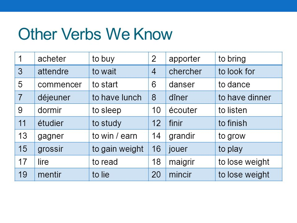 Other Verbs We Know 1acheterto buy2apporterto bring 3attendreto wait4chercherto look for 5commencerto start6danserto dance 7déjeunerto have lunch8dîne