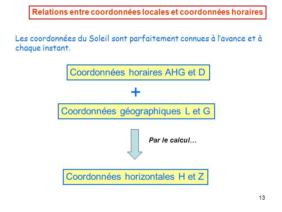13 Relations entre coordonnées locales et coordonnées horaires Les coordonnées du Soleil sont parfaitement connues à lavance et à chaque instant. Coor