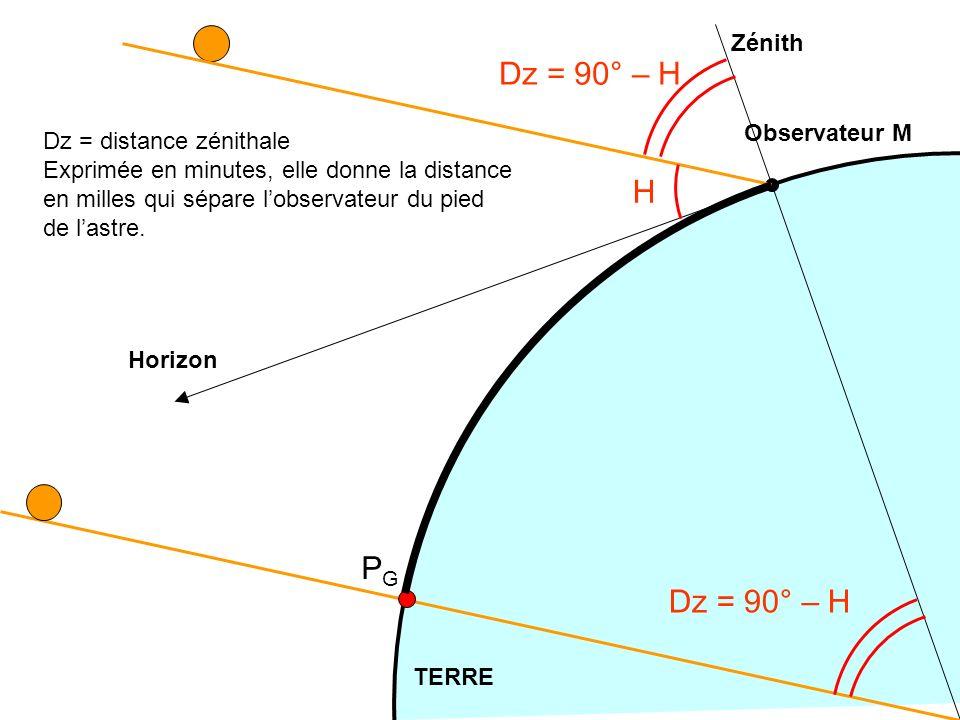 14 TERRE Observateur M Zénith Horizon H Dz = 90° – H PGPG Dz = 90° – H Dz = distance zénithale Exprimée en minutes, elle donne la distance en milles q