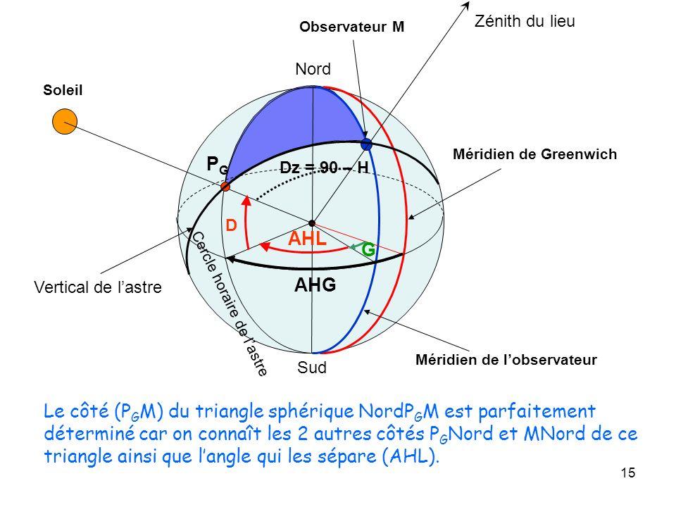 15 Méridien de Greenwich Observateur M Soleil PGPG Méridien de lobservateur AHL G AHG Nord Sud Zénith du lieu Vertical de lastre Dz = 90 – H D Cercle