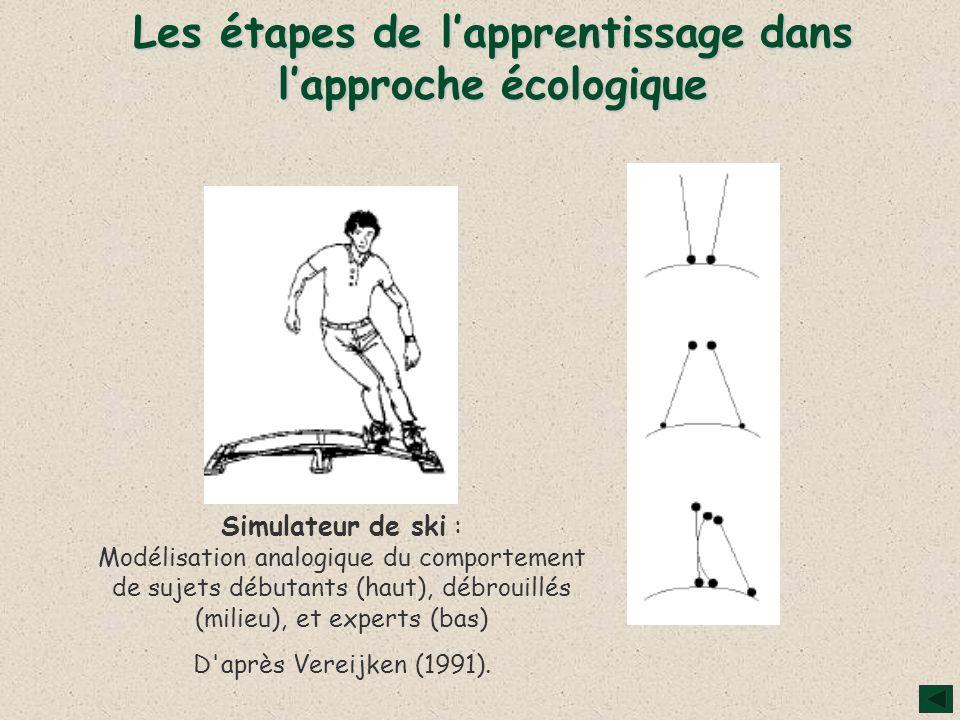 Les étapes de lapprentissage dans lapproche écologique Simulateur de ski : Modélisation analogique du comportement de sujets débutants (haut), débrouillés (milieu), et experts (bas) D après Vereijken (1991).