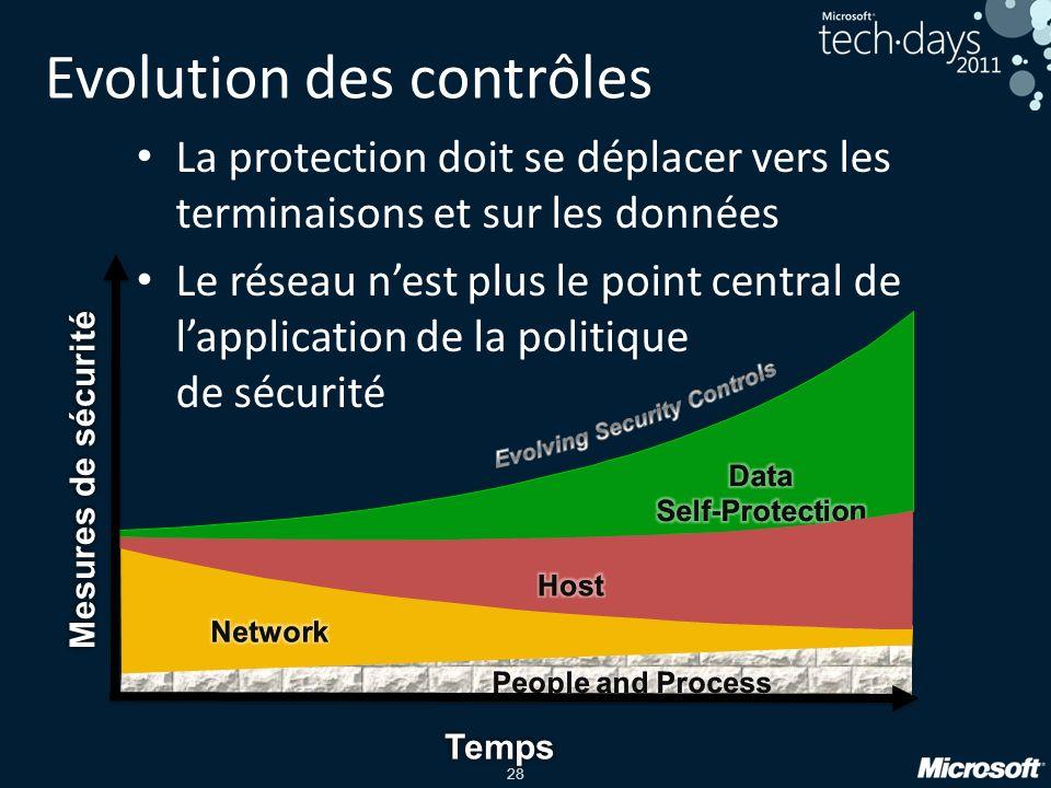 28 La protection doit se déplacer vers les terminaisons et sur les données Le réseau nest plus le point central de lapplication de la politique de sécurité Evolution des contrôles