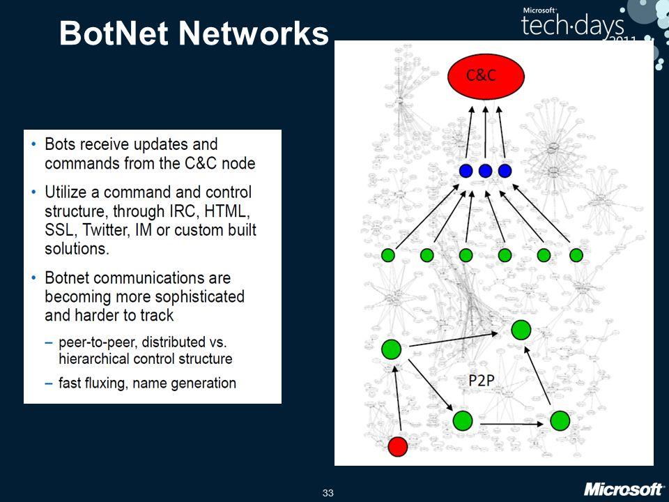 33 BotNet Networks