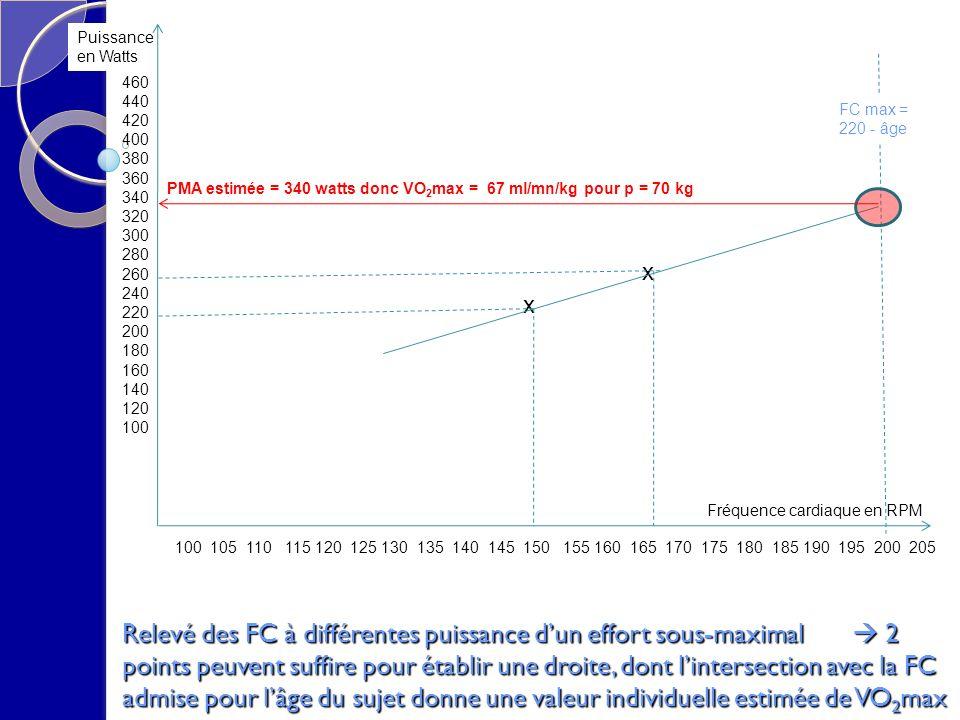 Relevé des FC à différentes puissance dun effort sous-maximal 2 points peuvent suffire pour établir une droite, dont lintersection avec la FC admise p