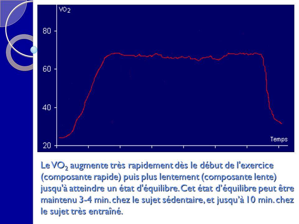 Mesure de lévolution la fréquence cardiaque selon la puissance de lexercice : le point de déflexion (ici environ 188 bpm pour 320W) correspond au seuil anaérobie On remarque deux droites de relations entre la FC et la puissance 1 2 Seuil anaérobie