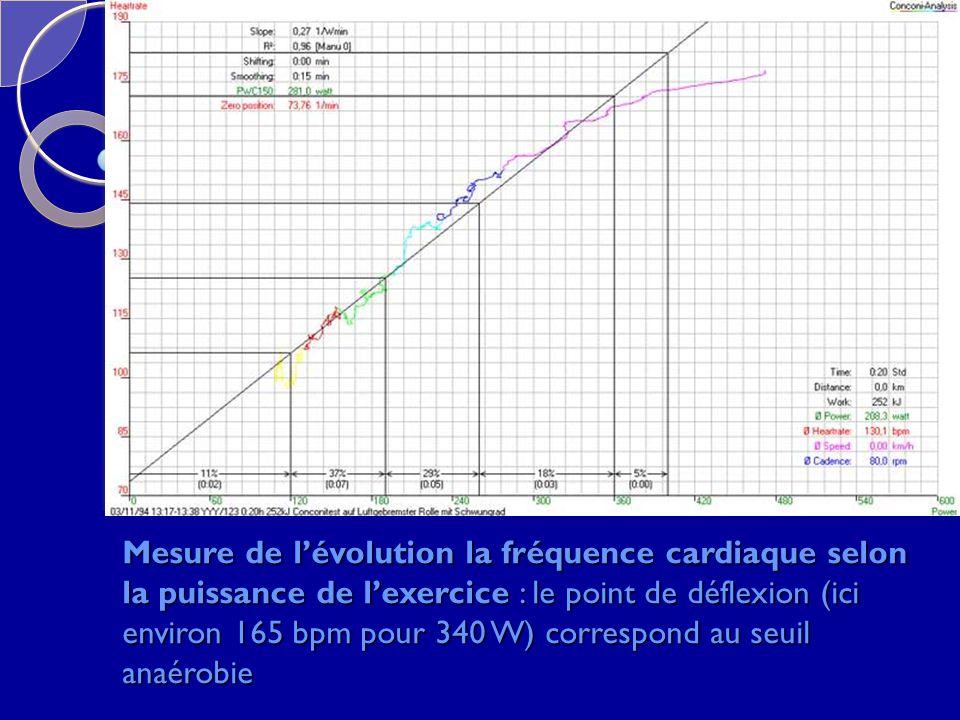 Mesure de lévolution la fréquence cardiaque selon la puissance de lexercice : le point de déflexion (ici environ 165 bpm pour 340 W) correspond au seu