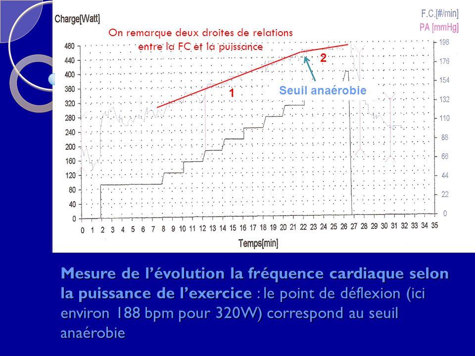 Mesure de lévolution la fréquence cardiaque selon la puissance de lexercice : le point de déflexion (ici environ 188 bpm pour 320W) correspond au seui