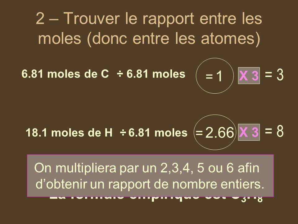 2 – Trouver le rapport entre les moles (donc entre les atomes) 6.81 moles de C 18.1 moles de H ÷ 6.81 moles = 1= 1 = 2.66 La formule empirique est C 3 H 8 X 3 = 3 = 8 On multipliera par un 2,3,4, 5 ou 6 afin dobtenir un rapport de nombre entiers.