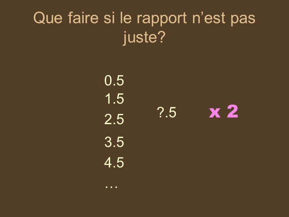 Que faire si le rapport nest pas juste? 0.5 1.5 2.5 3.5 4.5 x 2 … ?.5