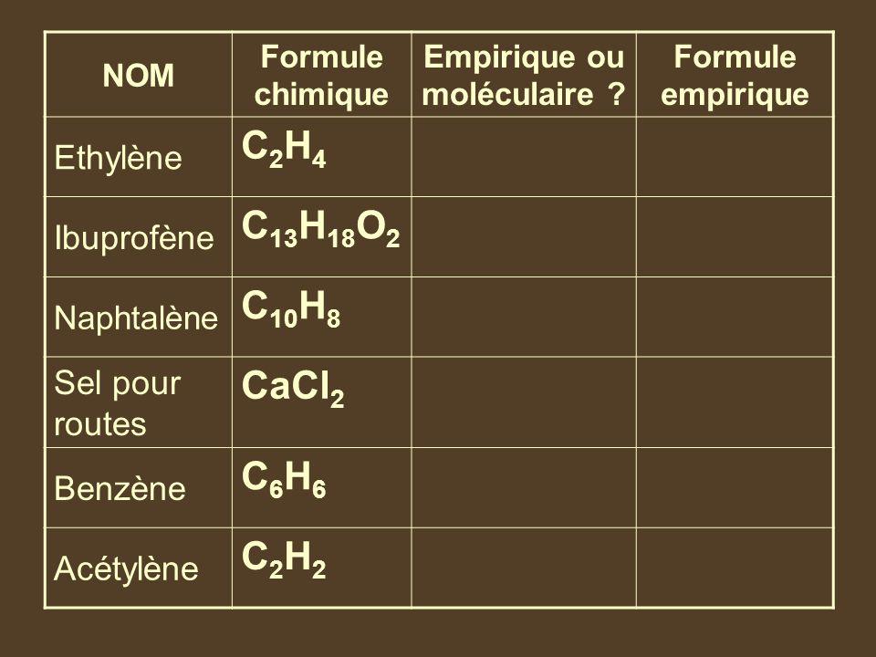 NOM Formule chimique Empirique ou moléculaire ? Formule empirique Ethylène C2H4C2H4 MoléculaireCH 2 Ibuprofène C 13 H 18 O 2 Empirique Naphtalène C 10