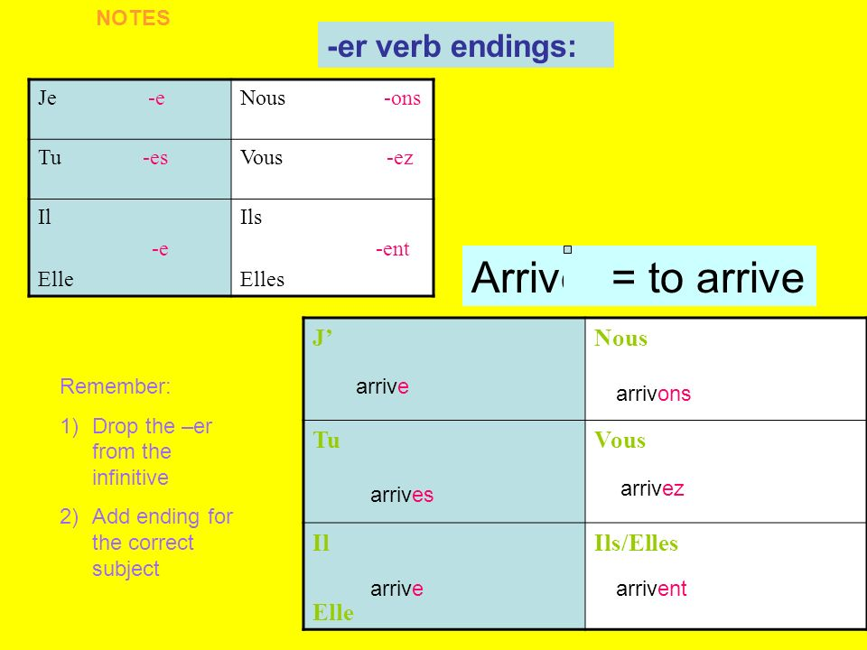 Je -eNous -ons Tu -esVous -ez Il -e Elle Ils -ent Elles -er verb endings: JNous TuVous Il Elle Ils/Elles arrive arrives arrive arrivez arrivent arrivons Arriver = to arrive Remember: 1)Drop the –er from the infinitive 2)Add ending for the correct subject X NOTES