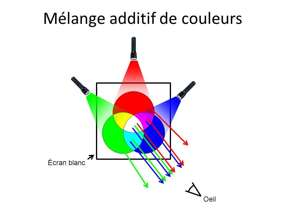 Oeil Mélange additif de couleurs Écran blanc