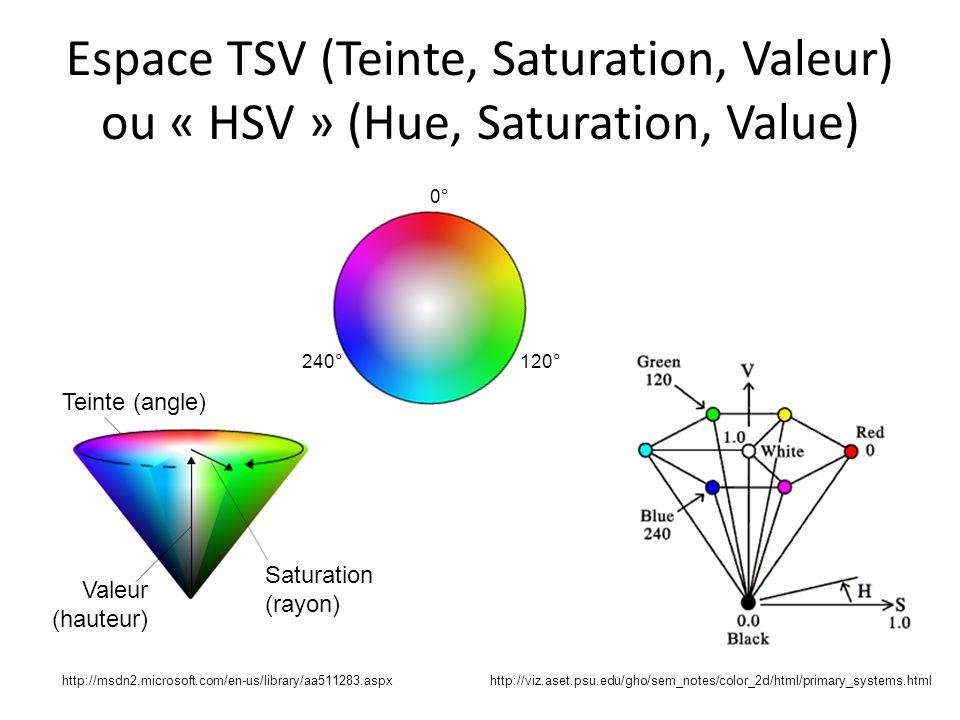 Espace TSV (Teinte, Saturation, Valeur) ou « HSV » (Hue, Saturation, Value) Teinte (angle) Saturation (rayon) Valeur (hauteur) 0° 240°120° http://viz.aset.psu.edu/gho/sem_notes/color_2d/html/primary_systems.htmlhttp://msdn2.microsoft.com/en-us/library/aa511283.aspx