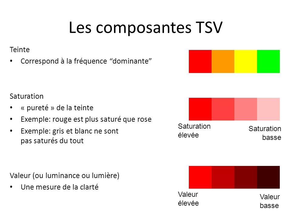 Les composantes TSV Teinte Correspond à la fréquence dominante Saturation « pureté » de la teinte Exemple: rouge est plus saturé que rose Exemple: gris et blanc ne sont pas saturés du tout Valeur (ou luminance ou lumière) Une mesure de la clarté Valeur élevée Valeur basse Saturation élevée Saturation basse