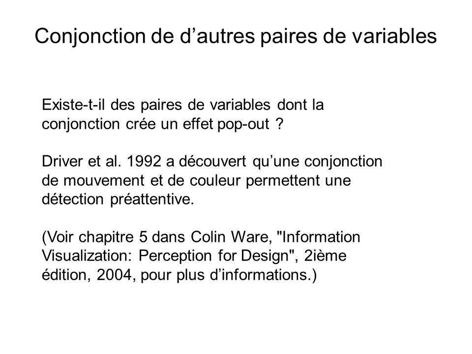 Conjonction de dautres paires de variables Existe-t-il des paires de variables dont la conjonction crée un effet pop-out ? Driver et al. 1992 a découv