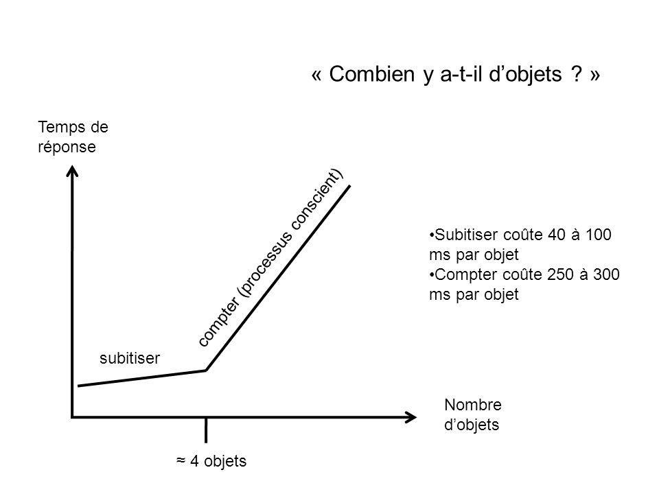 Nombre dobjets Temps de réponse « Combien y a-t-il dobjets ? » subitiser compter (processus conscient) 4 objets Subitiser coûte 40 à 100 ms par objet