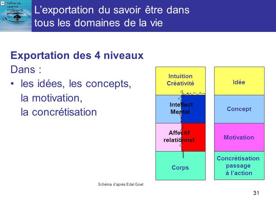 31 Exportation des 4 niveaux Dans : les idées, les concepts, la motivation, la concrétisation Schéma daprès Edel Goet Idée Concrétisation passage à la