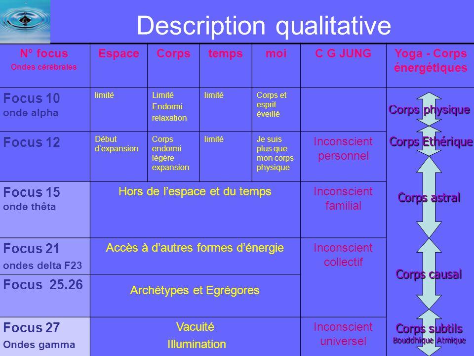 42 Description qualitative N° focus Ondes cérébrales EspaceCorpstempsmoiC G JUNGYoga - Corps énergétiques Focus 10 onde alpha limitéLimité Endormi rel