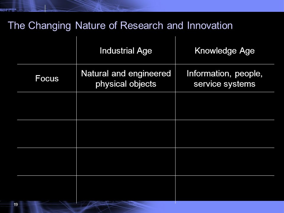 119 The Changing Nature of Research and Innovation 19 Industrial AgeKnowledge Age Focus Natural and engineered physical objects Information, people, s
