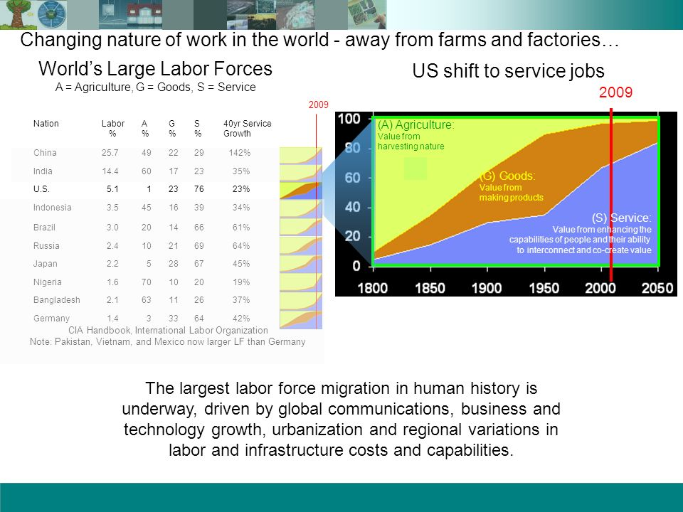 Changing nature of work in the world - away from farms and factories…