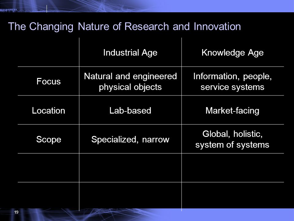 134 The Changing Nature of Research and Innovation 19 Industrial AgeKnowledge Age Focus Natural and engineered physical objects Information, people, s