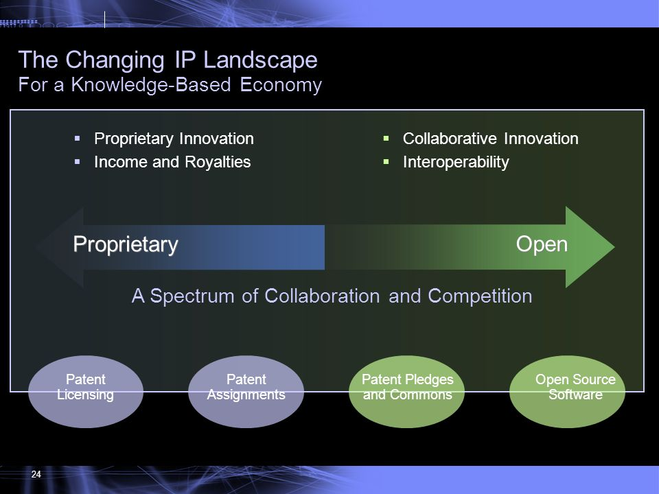 151 24 Proprietary Innovation Income and Royalties Collaborative Innovation Interoperability Patent Pledges and Commons Patent Assignments Open Source