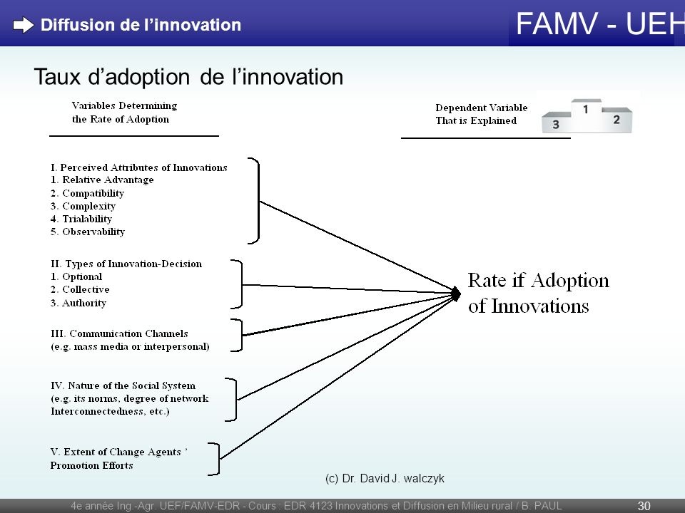 FAMV - UEH 4e année Ing.-Agr. UEF/FAMV-EDR - Cours : EDR 4123 Innovations et Diffusion en Milieu rural / B. PAUL 30 Diffusion de linnovation (c) Dr. D