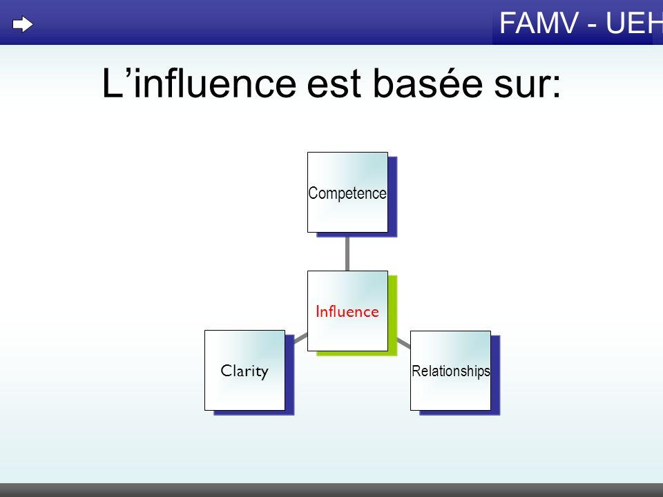 FAMV - UEH Linfluence est basée sur: Influence Competence Relationships Clarity