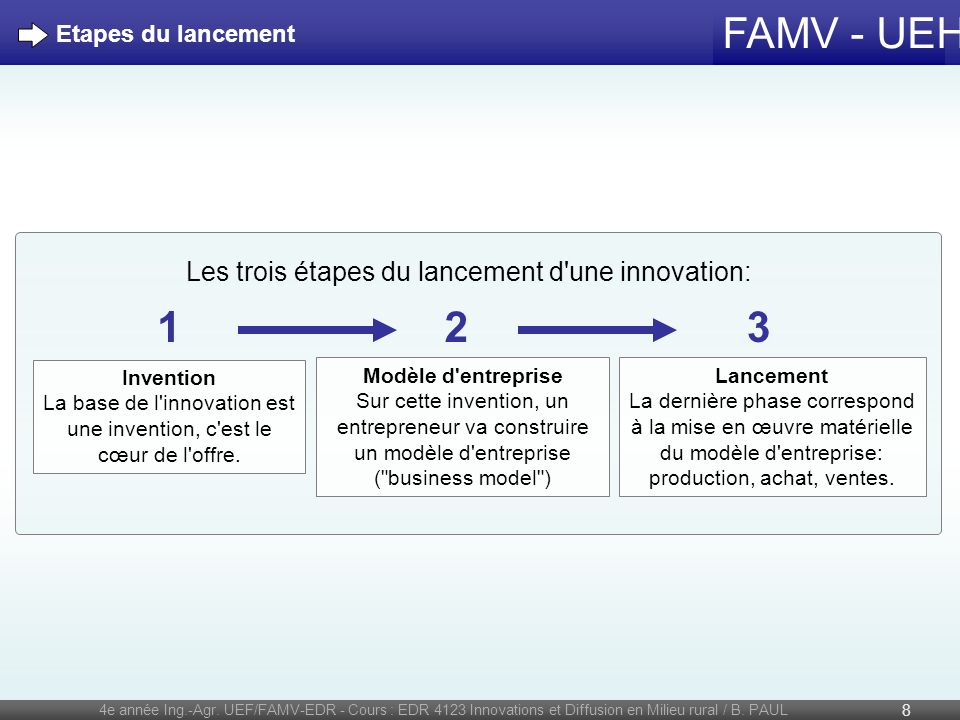 FAMV - UEH La révolution verte 4e année Ing.-Agr.