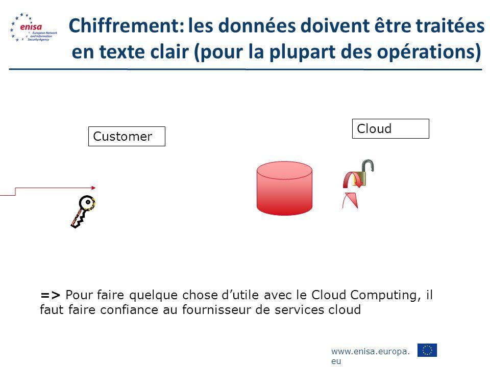 www.enisa.europa. eu Chiffrement: les données doivent être traitées en texte clair (pour la plupart des opérations) => Pour faire quelque chose dutile