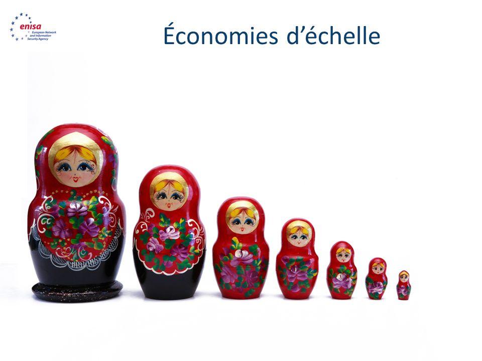 www.enisa.europa. eu Économies déchelle