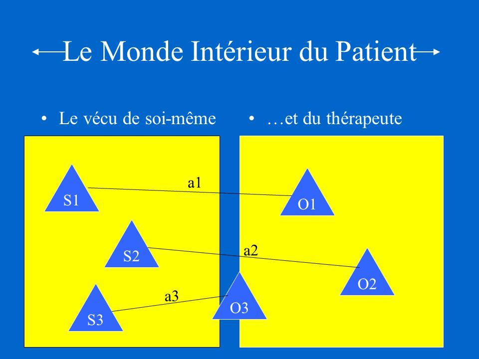Le Monde Intérieur du Patient Le vécu de soi-même…et du thérapeute S1 S2 S3 O1 O2 S1 S2 S3 O3 a1 a2 a3