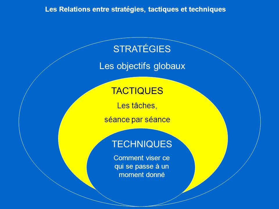 STRATÉGIES Les objectifs globaux TACTIQUES Les tâches, séance par séance TECHNIQUES Comment viser ce qui se passe à un moment donné Les Relations entre stratégies, tactiques et techniques