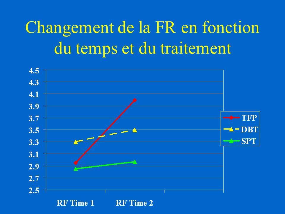 Changement de la FR en fonction du temps et du traitement