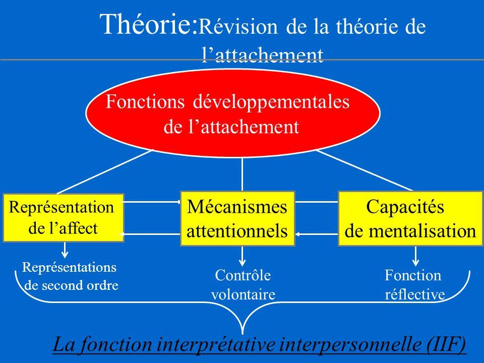 Théorie: Révision de la théorie de lattachement Fonctions développementales de lattachement Représentation de laffect Représentations de second ordre Contrôle volontaire Fonction réflective La fonction interprétative interpersonnelle (IIF) Capacités de mentalisation Mécanismes attentionnels