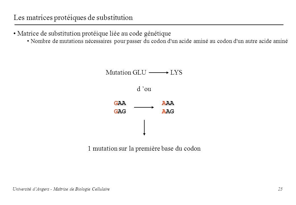 25 Les matrices protéiques de substitution Matrice de substitution protéique liée au code génétique Nombre de mutations nécessaires pour passer du cod