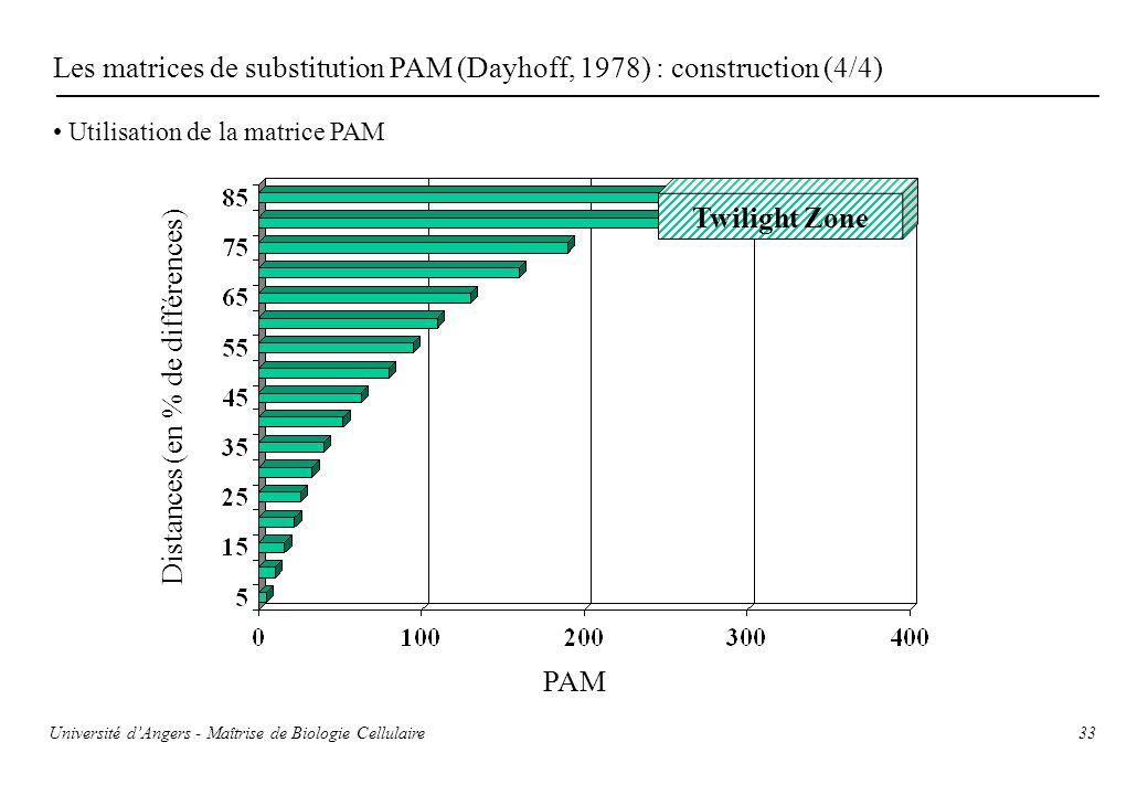 33 Les matrices de substitution PAM (Dayhoff, 1978) : construction (4/4) Utilisation de la matrice PAM Twilight Zone Distances (en % de différences) P